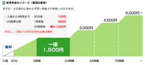 羽田空港国内線駐車場料金