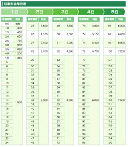 羽田空港国内線駐車場料金早見表